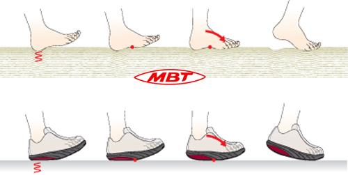 mbt-foot-diagram